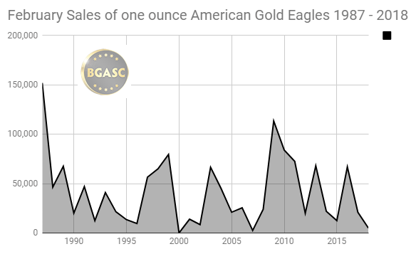 February sales of American Gold Eagles 1