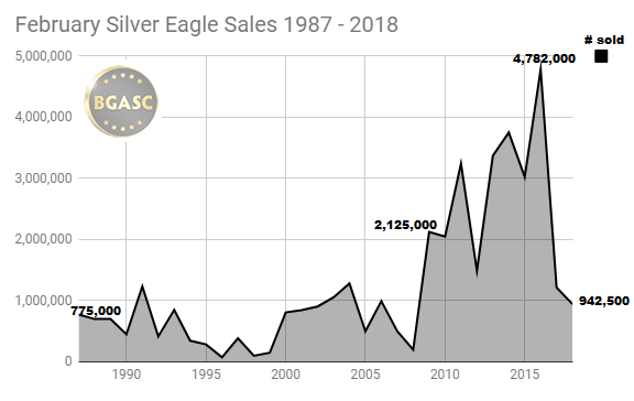 February silver Eagle sales 1987 -2018