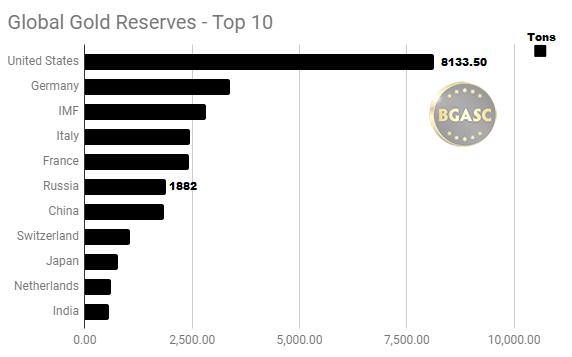 Global gold reserves top ten march 2018