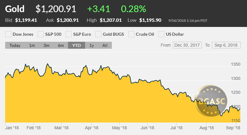 Gold Price September 4 2018