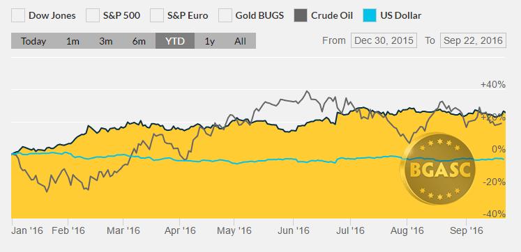 Gold oil and the dollar ytd September 22 bgasc
