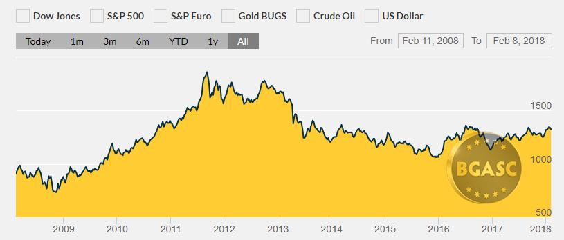 Gold price 2008 - 2018