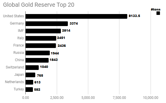 Gold reserves by Central bank top ten July 20 2018