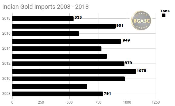 India Gold imports 2008 - 2018