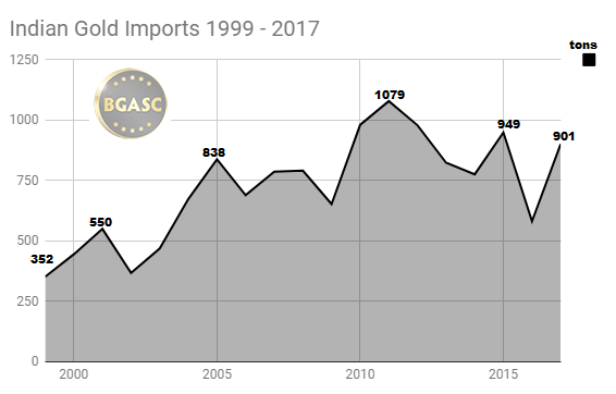 Indian Gold Imports 1999 - 2017 full year