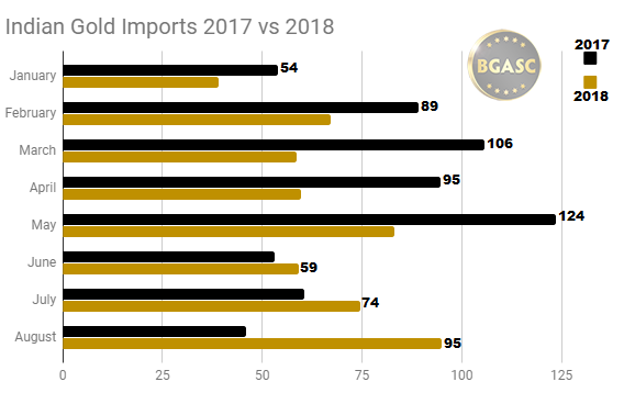 Indian Gold Imports 2017 vs 2018 through August
