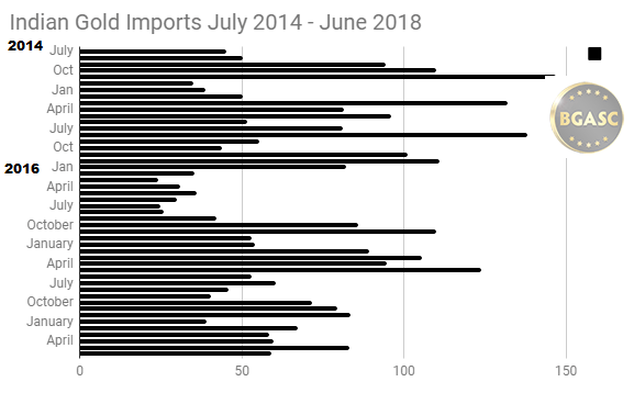 Indian Gold Imports July 2014 - June 2018
