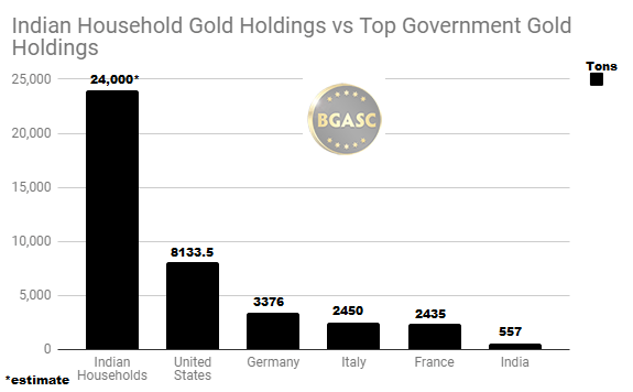 Indian Household gold vs top government gold holdings