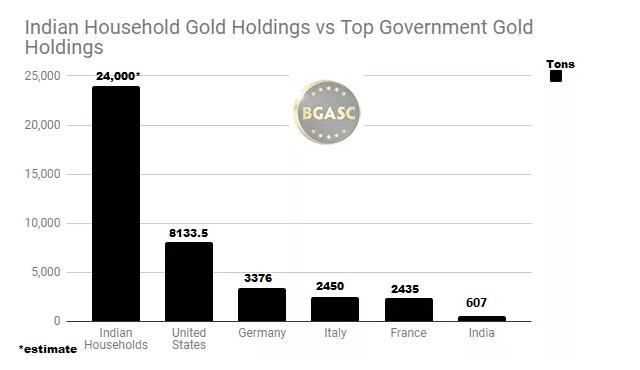 Indian Houserholds vs central banks