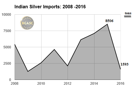 Indian Silver Imports 2008 - 2016 bgasc april
