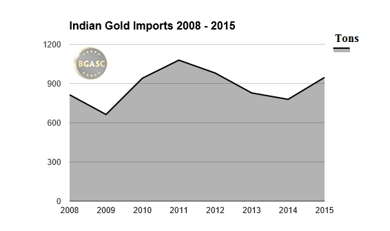 Indian gold imports 2008 - 2015 bgasc