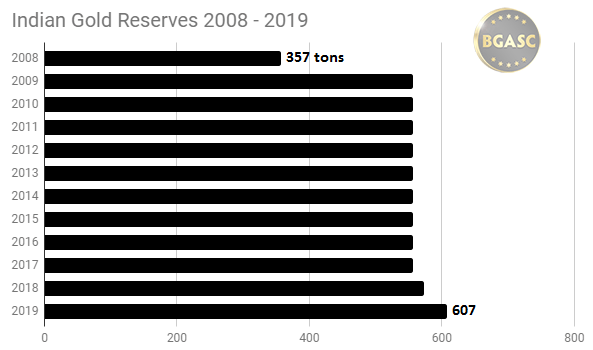 Indian gold reserves 2008 - 2019