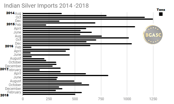 Indian silver Imports 2014 - 2018 through March