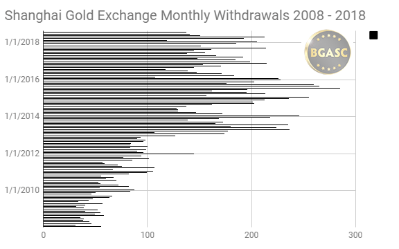 July Shanghai gold exchange monthly withdrawals 2008 - 2018 July