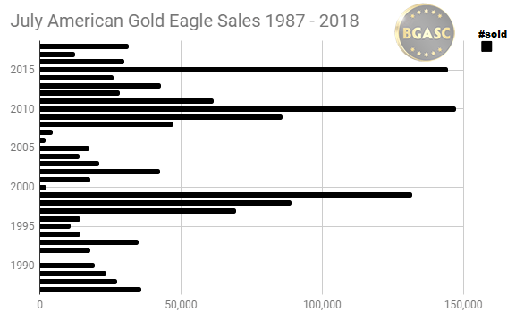 uly gold eagle sales 1987-2018