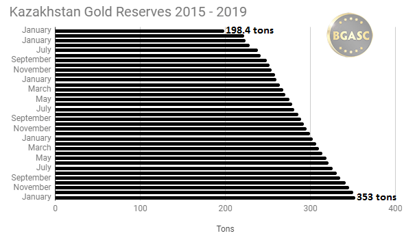 Kazakhstan gold reserves 2015 - 2019