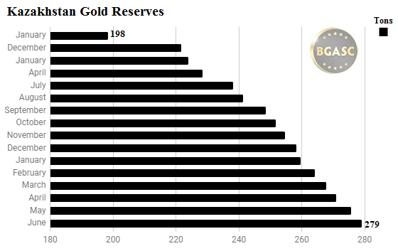 Kazakhstan gold reserves through june 2017