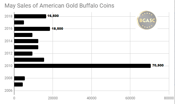 May sales of American Gold Buffaloes
