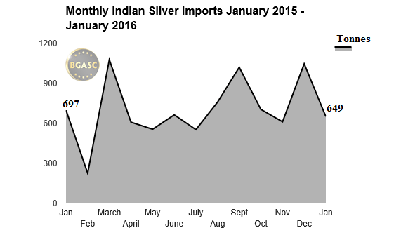Monthly Indian Silver Imports January 2015 January 2016 bgasc