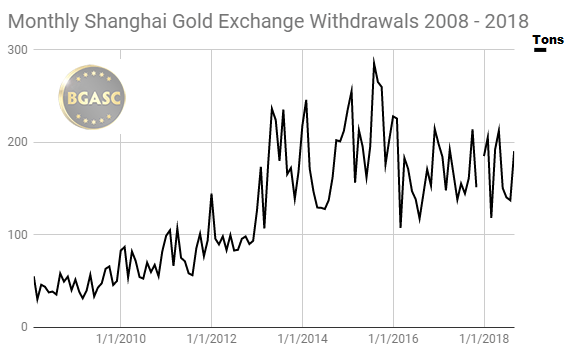 Monthly Shanghai Gold Exchange withdrawals 2008 - 2018