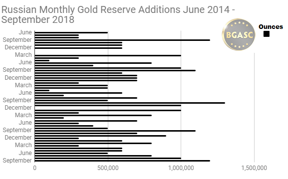 Monthly gold additions to russian reserves june 2014 -September 2018