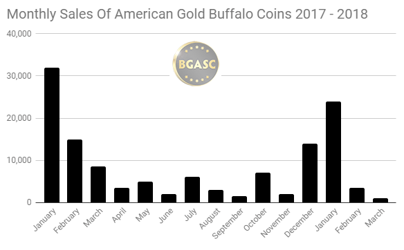 Monthly sales of American Gold Buffalo coins 2017 - 2018