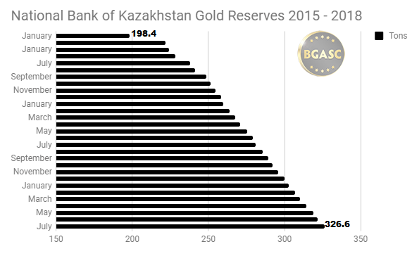 National Bank of Kazakhstan gold reserves 2015 - 2018 through july