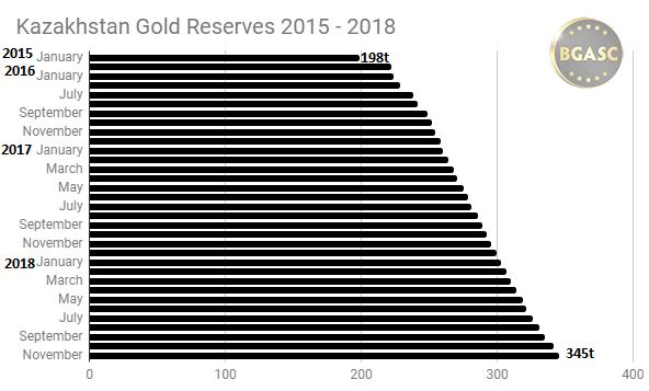 November 2015 - 2018 Kazakh gold reserves