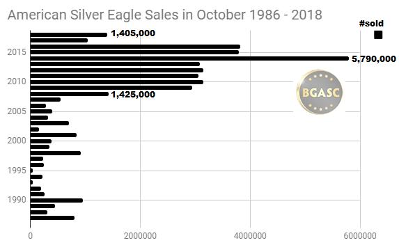 October american silver eagle sales 1986 - 2018