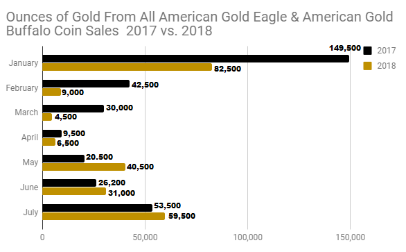 Ounces of gold sold from all AGE and Gold Buffalo coins 2017 vs 2018 through July