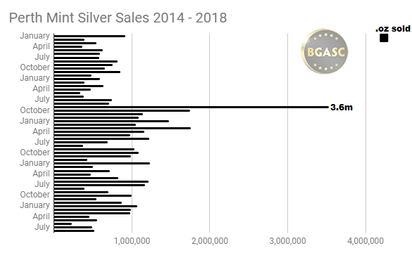 Perth Mint Silver Sales 2014 - 2018 through AUG