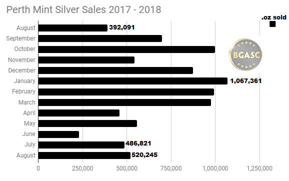 Perth Mint Silver Sales Aug 2017 - Aug 2018
