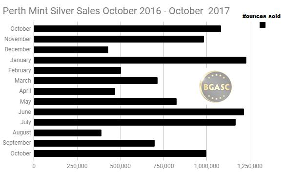 Perth Mint Silver Sales October 2016 - october 2017