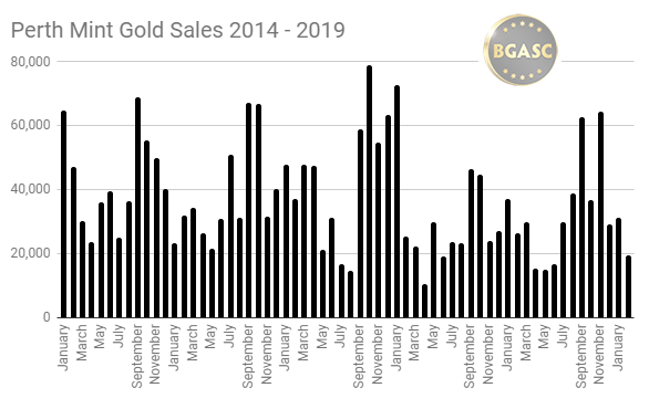 Perth Mint gold sales 2014 - 2019