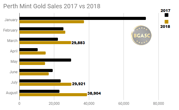 Perth mint Gold sales 2017 vs 2018 through August