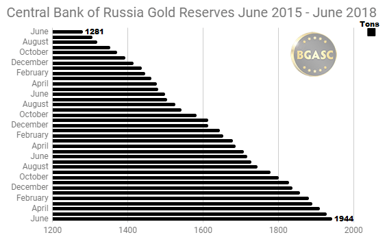 Russian Gold Reserves June 2015 -June 2018