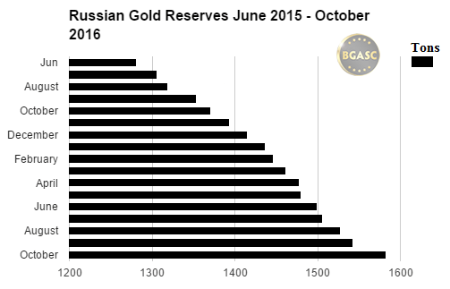Russian Gold Reserves June 2015 - October 2016 bgasc
