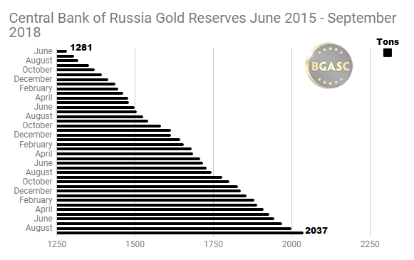 Russian Gold Reserves June 2015 - September 2018