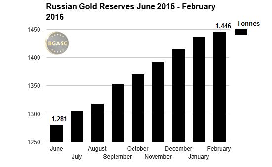 Russian Gold Reserves june 2015 -feb 2016 bgasc