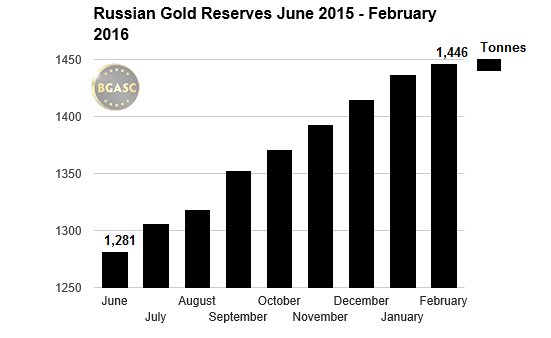 Russian Gold Reserves june 2015 -feb 2016 bgasc