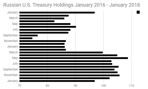 Russian Treasury holdings 2016 - 2018