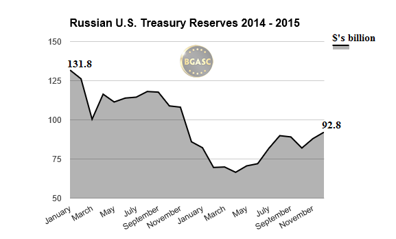 Russian US Treasury Bonds 2014-2015 bgasc