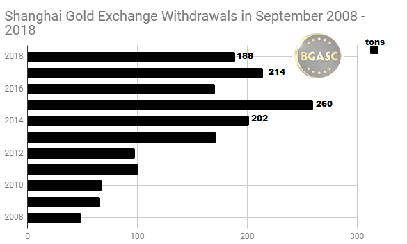 SGE September withdrawals 2008 - 2018