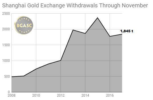 SGE gold withdrawals through November 2008 -2017