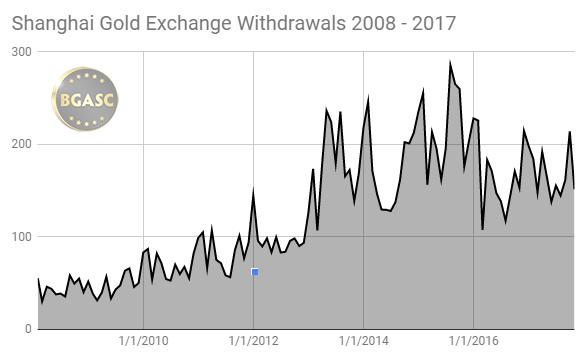 SGE withdrawals 2008 - 2017 november
