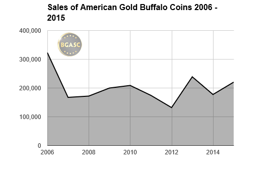 bgasc american gold buffalo coin sales 2006-2015
