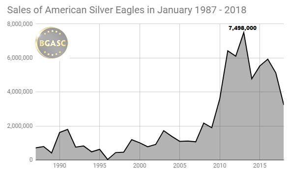 Sales of American Silver Eagles in January 1987 - 2017