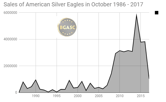Sales of American Silver Eagles in October 1986 - 2017