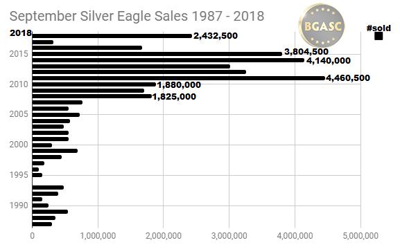 September Silver Eagle sales