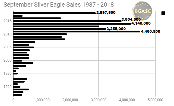 September silver eagle sales 1987 - 2018